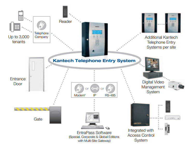 Kantech Commercial Intercom System