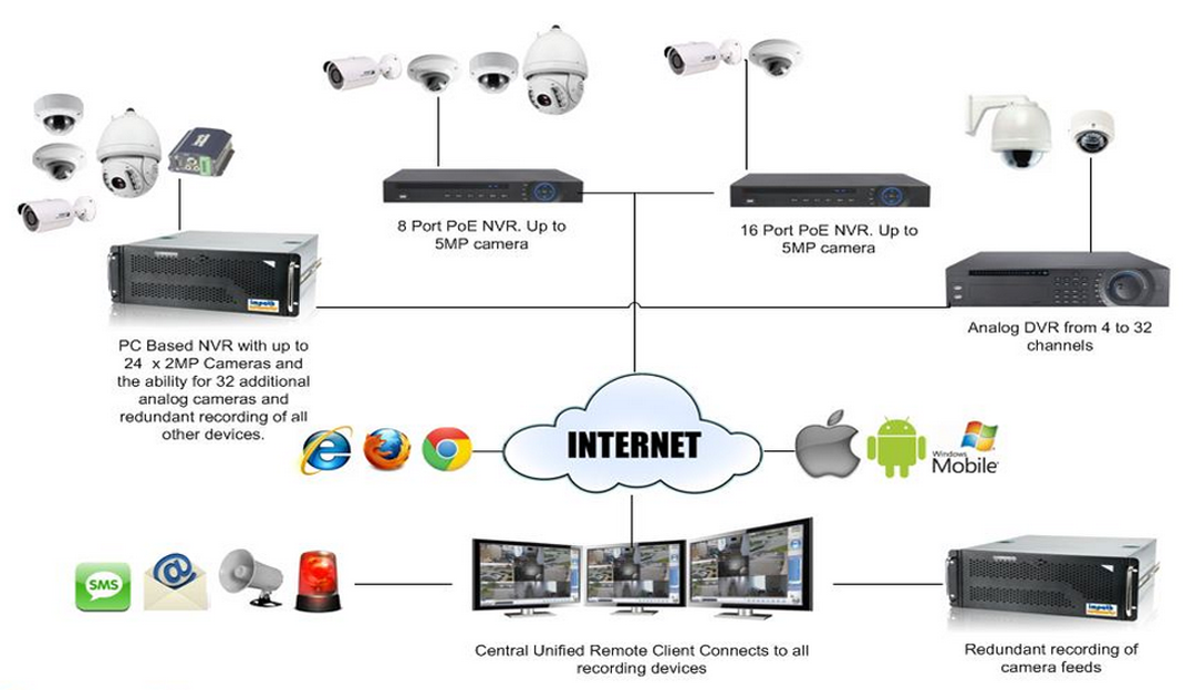 Integrated Video System